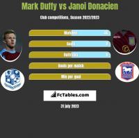 Mark Duffy vs Janoi Donacien h2h player stats