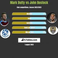 Mark Duffy vs John Bostock h2h player stats