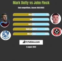 Mark Duffy vs John Fleck h2h player stats
