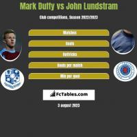 Mark Duffy vs John Lundstram h2h player stats
