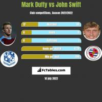 Mark Duffy vs John Swift h2h player stats