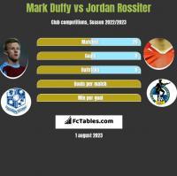 Mark Duffy vs Jordan Rossiter h2h player stats