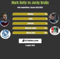 Mark Duffy vs Jordy Bruijn h2h player stats