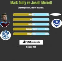 Mark Duffy vs Joseff Morrell h2h player stats