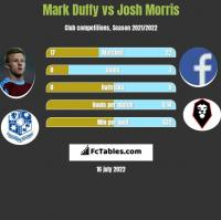 Mark Duffy vs Josh Morris h2h player stats