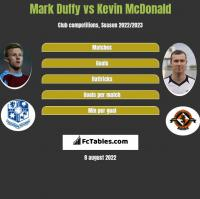 Mark Duffy vs Kevin McDonald h2h player stats