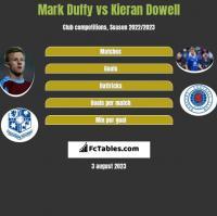 Mark Duffy vs Kieran Dowell h2h player stats