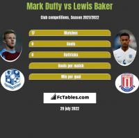 Mark Duffy vs Lewis Baker h2h player stats