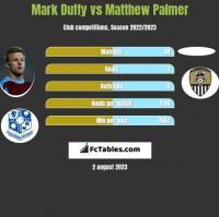 Mark Duffy vs Matthew Palmer h2h player stats