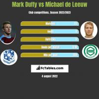 Mark Duffy vs Michael de Leeuw h2h player stats