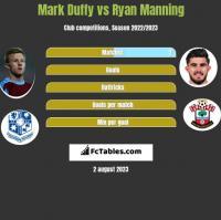Mark Duffy vs Ryan Manning h2h player stats