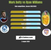 Mark Duffy vs Ryan Williams h2h player stats