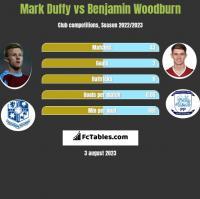 Mark Duffy vs Benjamin Woodburn h2h player stats