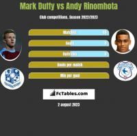 Mark Duffy vs Andy Rinomhota h2h player stats