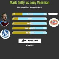 Mark Duffy vs Joey Veerman h2h player stats