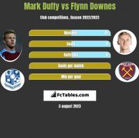 Mark Duffy vs Flynn Downes h2h player stats