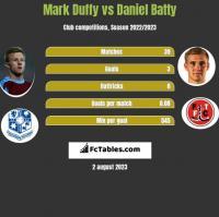 Mark Duffy vs Daniel Batty h2h player stats