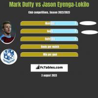 Mark Duffy vs Jason Eyenga-Lokilo h2h player stats