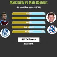 Mark Duffy vs Mats Koehlert h2h player stats