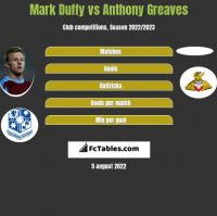 Mark Duffy vs Anthony Greaves h2h player stats