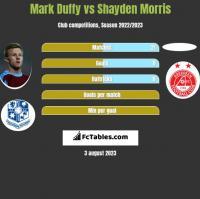 Mark Duffy vs Shayden Morris h2h player stats