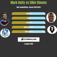 Mark Duffy vs Elliot Simoes h2h player stats