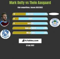 Mark Duffy vs Thelo Aasgaard h2h player stats