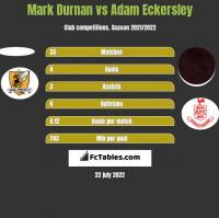 Mark Durnan vs Adam Eckersley h2h player stats