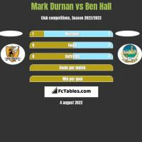 Mark Durnan vs Ben Hall h2h player stats