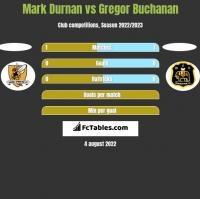 Mark Durnan vs Gregor Buchanan h2h player stats