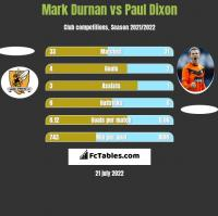 Mark Durnan vs Paul Dixon h2h player stats