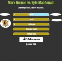 Mark Durnan vs Kyle MacDonald h2h player stats