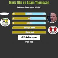 Mark Ellis vs Adam Thompson h2h player stats