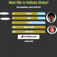 Mark Ellis vs Anthony Stewart h2h player stats