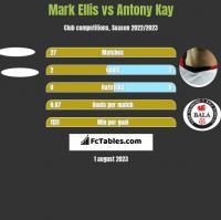 Mark Ellis vs Antony Kay h2h player stats
