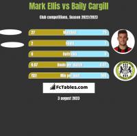 Mark Ellis vs Baily Cargill h2h player stats