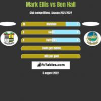Mark Ellis vs Ben Hall h2h player stats