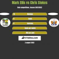 Mark Ellis vs Chris Stokes h2h player stats
