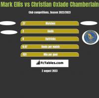 Mark Ellis vs Christian Oxlade Chamberlain h2h player stats