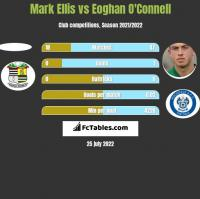 Mark Ellis vs Eoghan O'Connell h2h player stats