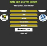 Mark Ellis vs Evan Gumbs h2h player stats