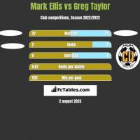 Mark Ellis vs Greg Taylor h2h player stats