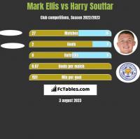 Mark Ellis vs Harry Souttar h2h player stats