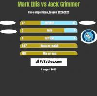 Mark Ellis vs Jack Grimmer h2h player stats