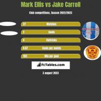 Mark Ellis vs Jake Carroll h2h player stats