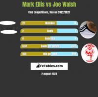 Mark Ellis vs Joe Walsh h2h player stats