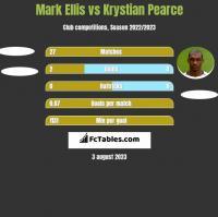 Mark Ellis vs Krystian Pearce h2h player stats