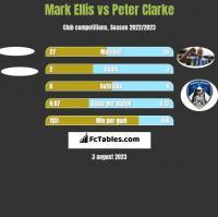 Mark Ellis vs Peter Clarke h2h player stats