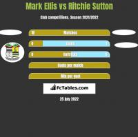 Mark Ellis vs Ritchie Sutton h2h player stats