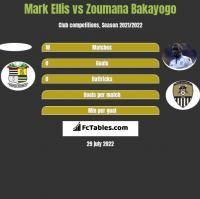 Mark Ellis vs Zoumana Bakayogo h2h player stats